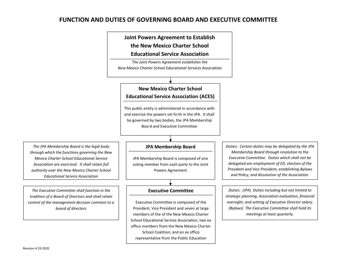 NM ACES Orginizational Chart